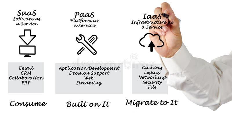 SaaS, PaaS, and IaaS. Presenting Diagram of SaaS, PaaS, and IaaS stock photos