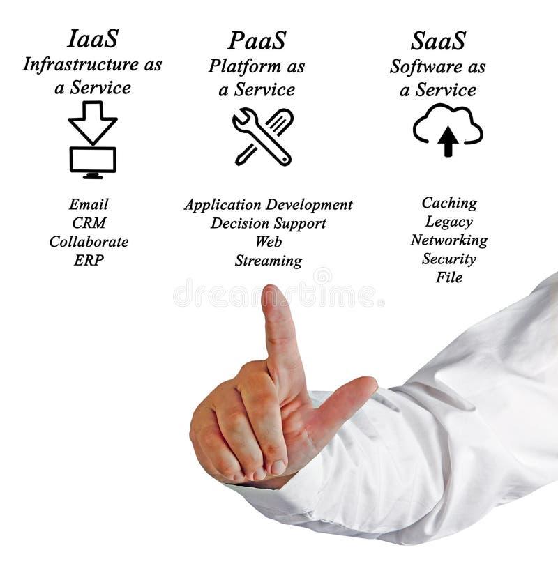 SaaS, PaaS, and IaaS. Presenting diagram of SaaS, PaaS, and IaaS royalty free stock photos