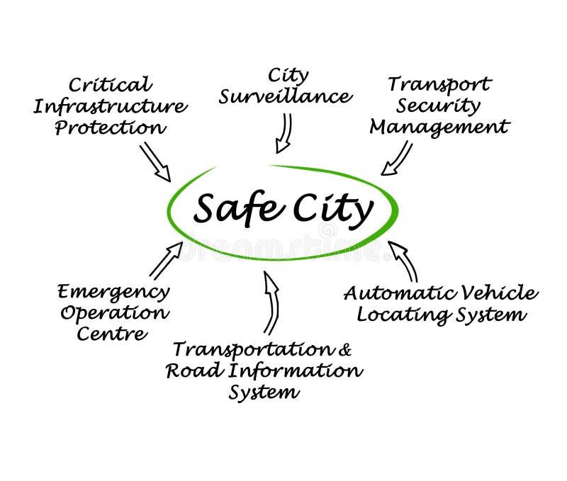 Safe City. What make a Safe City royalty free illustration