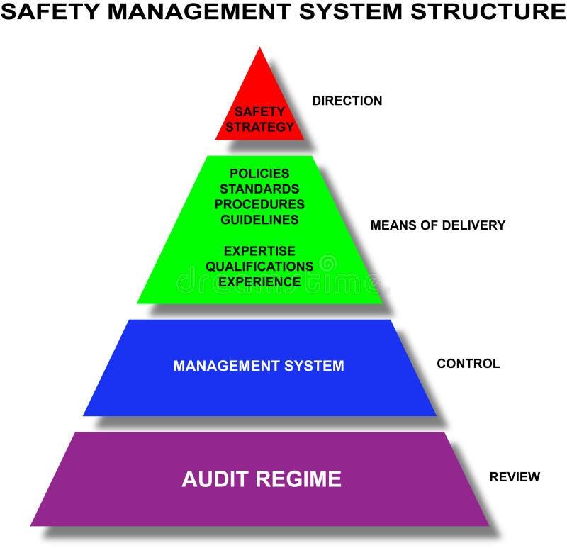 Safety management system stock illustration