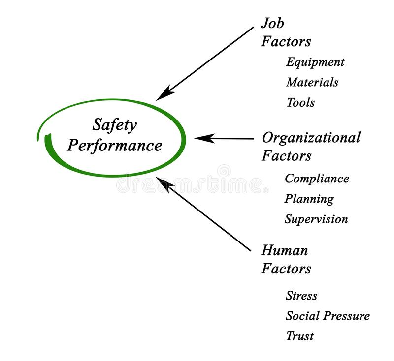 Safety Performance vector illustration