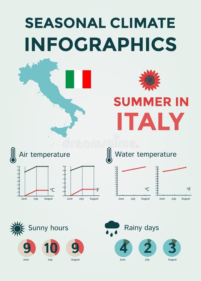 Saisonklima Infographics Wetter-, Luft-und Wassertemperatur, Sunny Hours und regnerische Tage Sommer in Italien stock abbildung