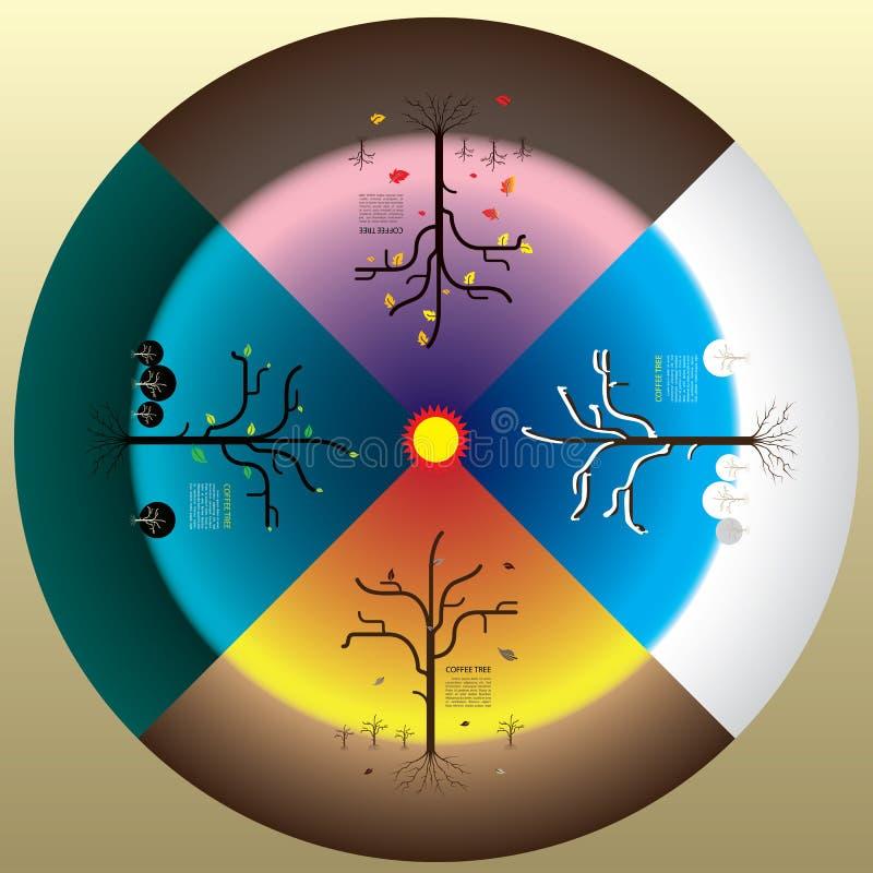 4 saisons concept, hiver d'automne de ressort d'été et arbre illustration libre de droits