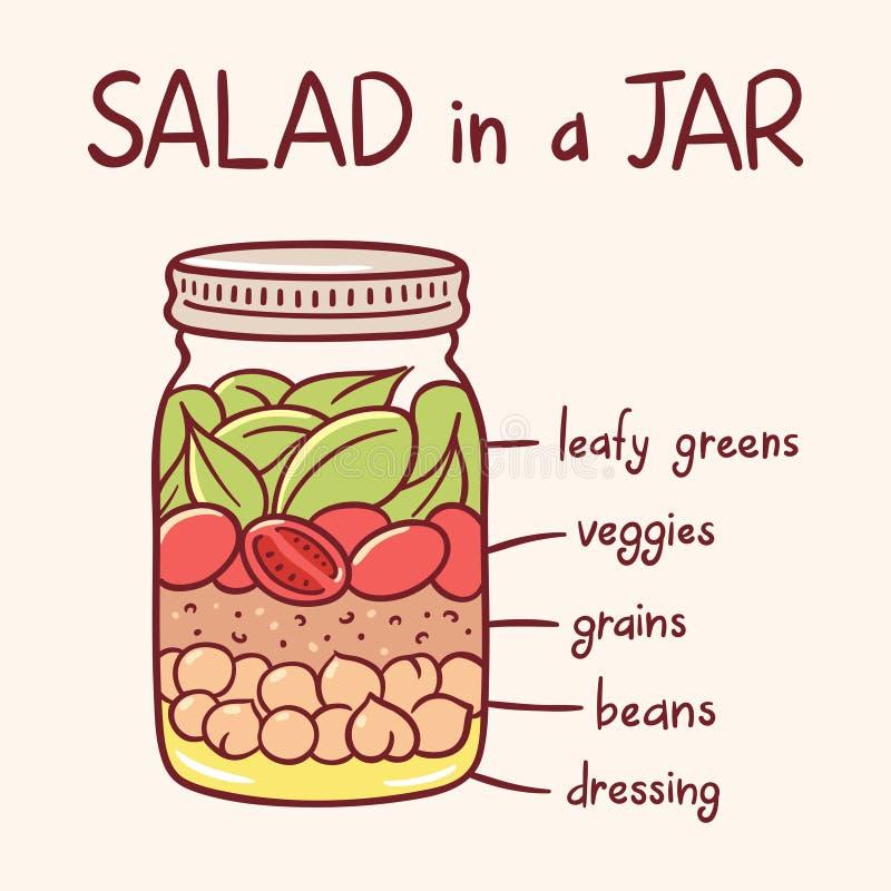 Salada em uma ilustração do frasco ilustração royalty free