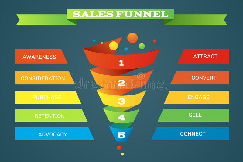 Sales funnel business purchases infographic stock illustration