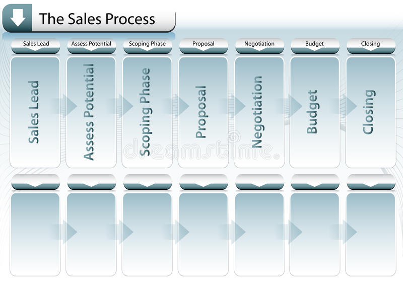 Sales Process Chart. An image of a sales process chart royalty free illustration