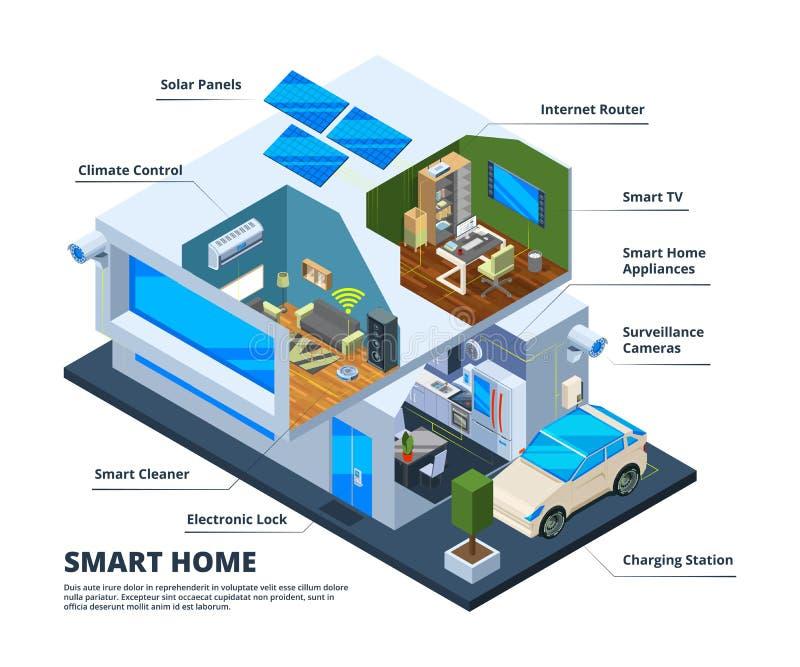 Salles à la maison futées Logez le réseau de maison de nuage de smartphones de comprimés de télévision numérique d'outils de ména illustration stock