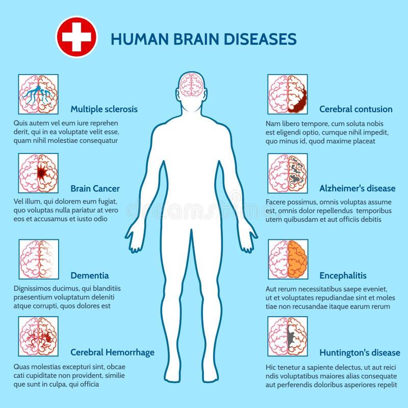 Salud mental y enfermedades de cerebro humano libre illustration