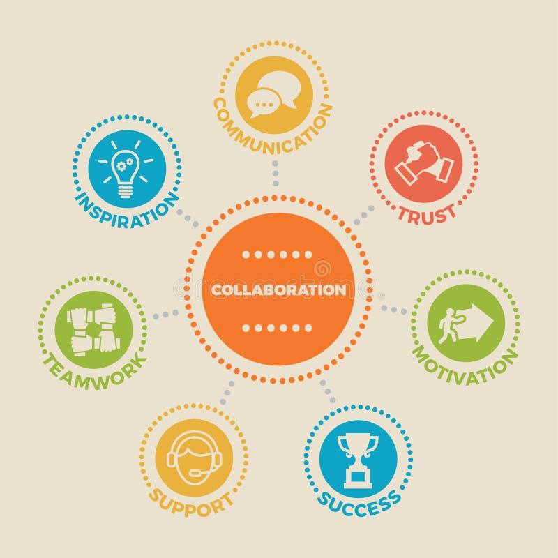 samarbete Begrepp med symboler och tecken royaltyfri illustrationer