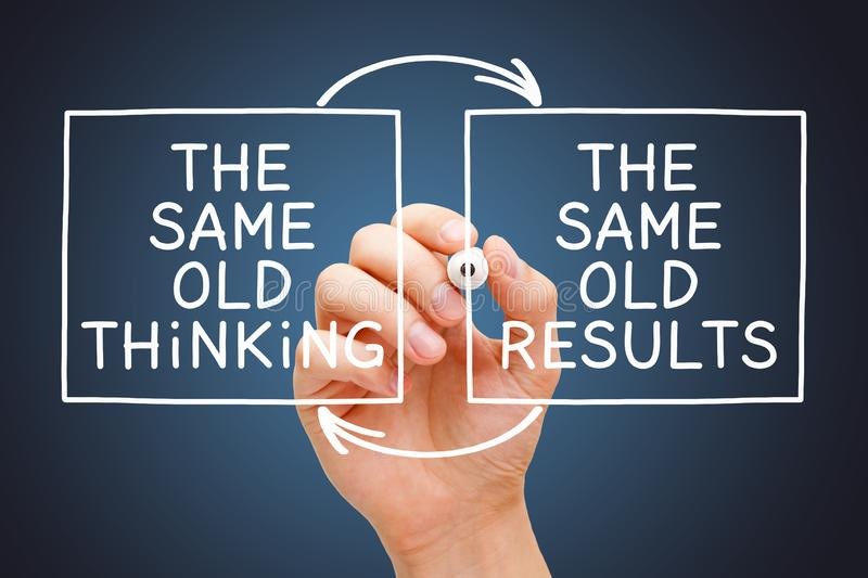 The Same Old Thinking The Same Old Results Concept royalty free illustration