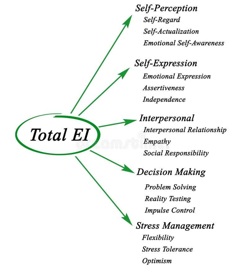 Sammanlagd emotionell intelligens royaltyfri illustrationer