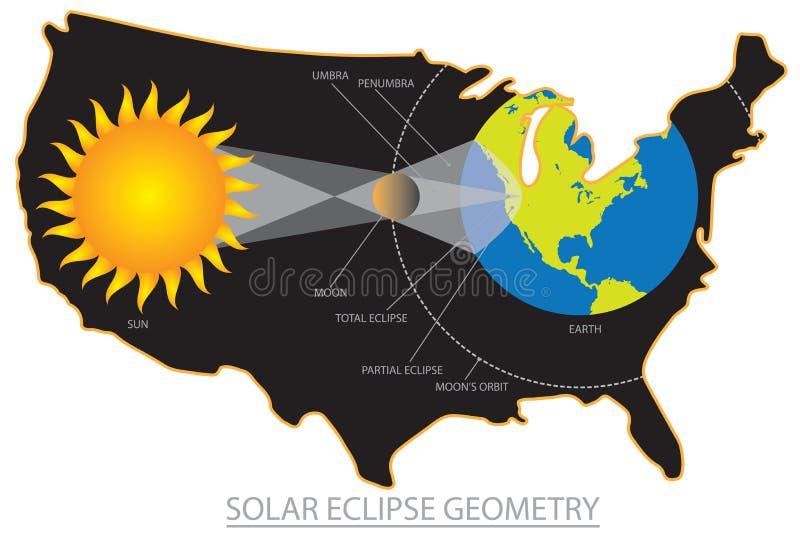Sammanlagd sol- förmörkelse 2017 över illustration för USA geometrivektor royaltyfri illustrationer