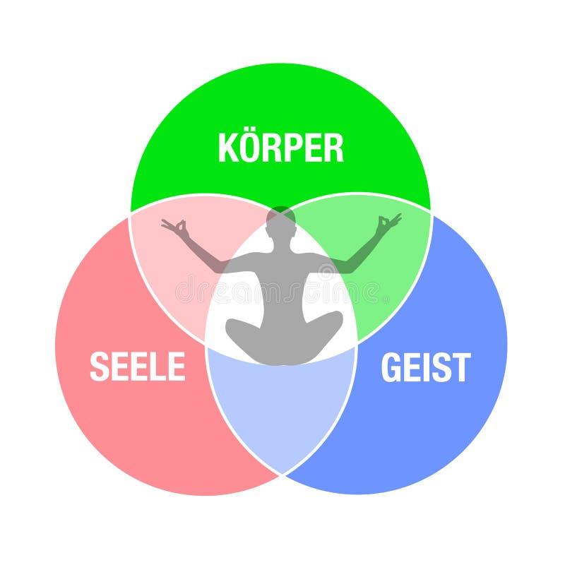 Sammanträde för person för cirkel för kroppandaande i kontur för position för yogameditationlotusblomma stock illustrationer