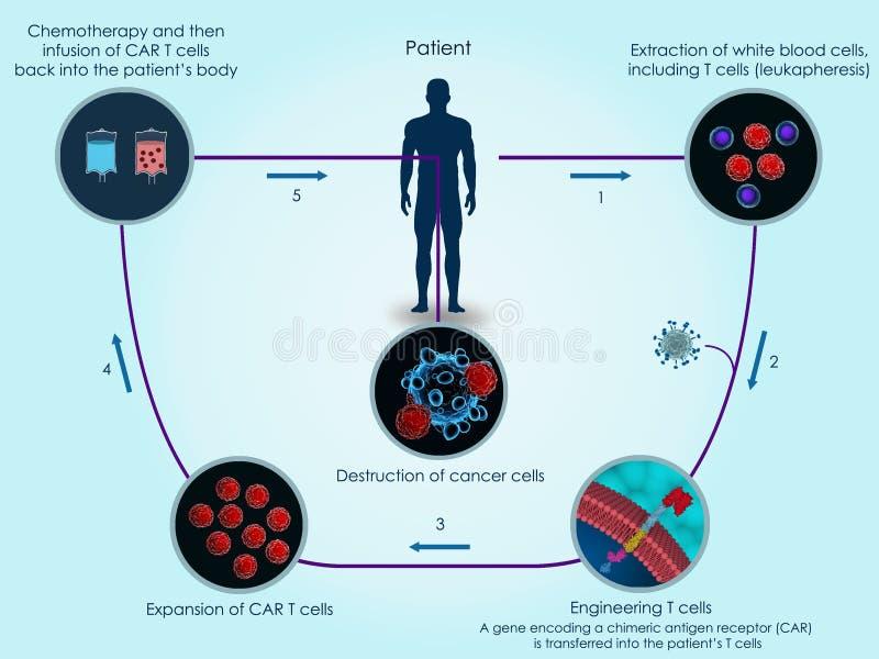 samochód komórki terapia royalty ilustracja