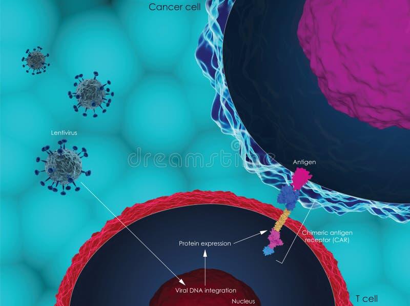 samochód komórki terapia ilustracja wektor