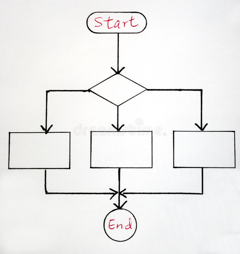 A sample flowchart. For a general procedure stock image