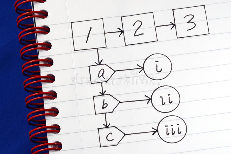 A sample flowchart for a general procedure stock image