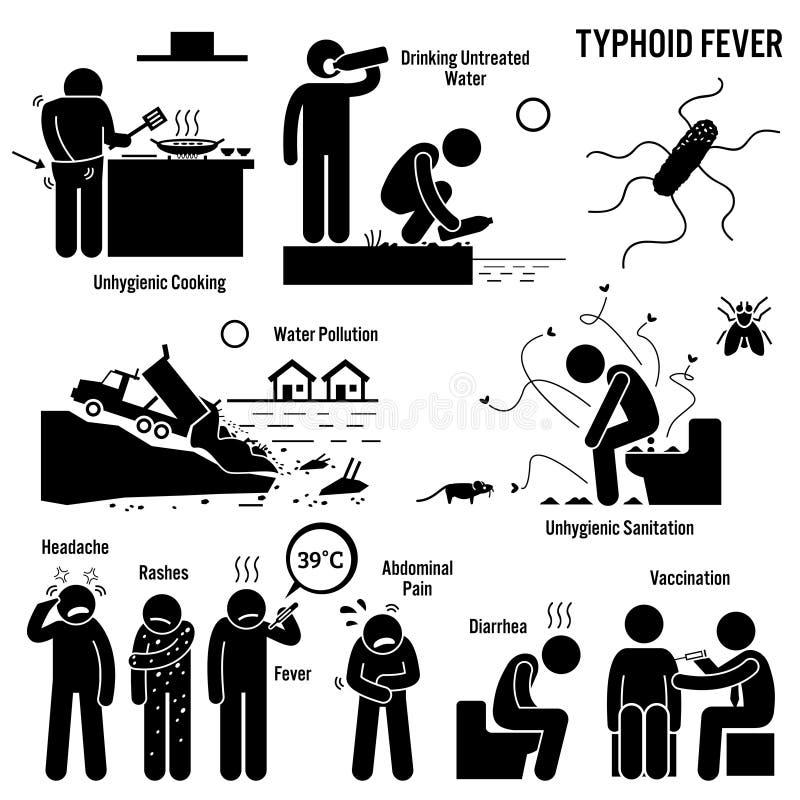 Saneamiento pobre Clipart de la forma de vida antihigiénica de la fiebre tifoidea ilustración del vector