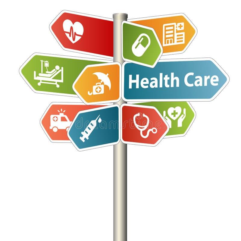 Sanità e segno medico
