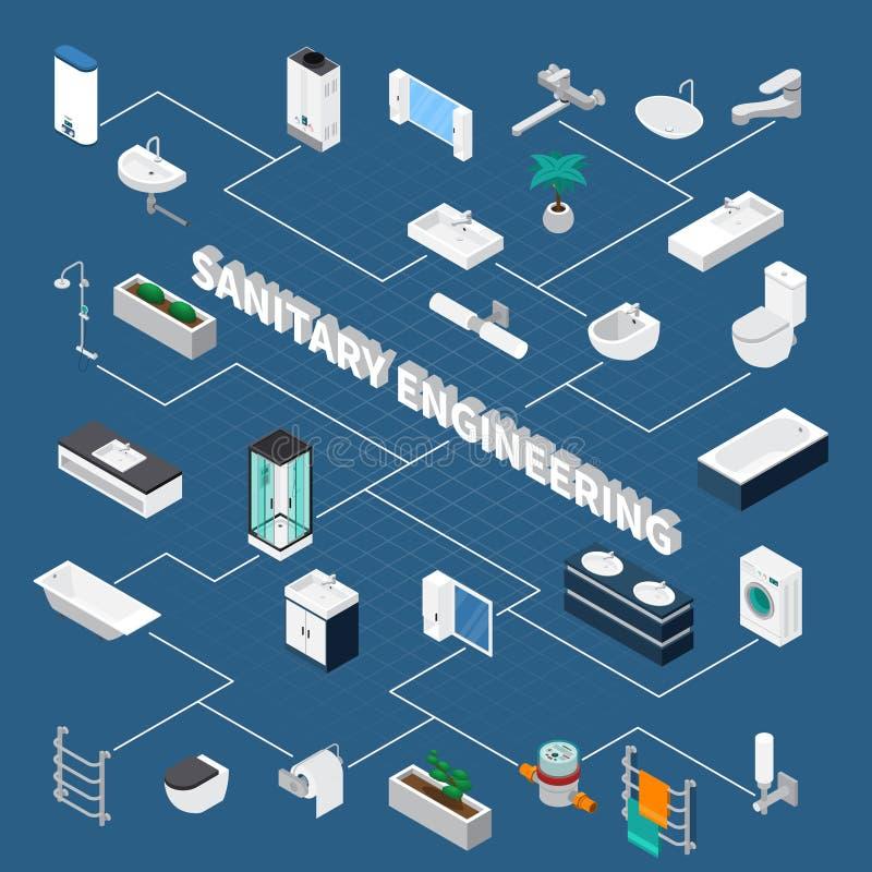 Sanitarnej inżynierii Isometric Flowchart royalty ilustracja