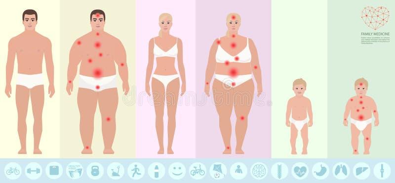 Santé de famille, obésité, vecteur illustration de vecteur