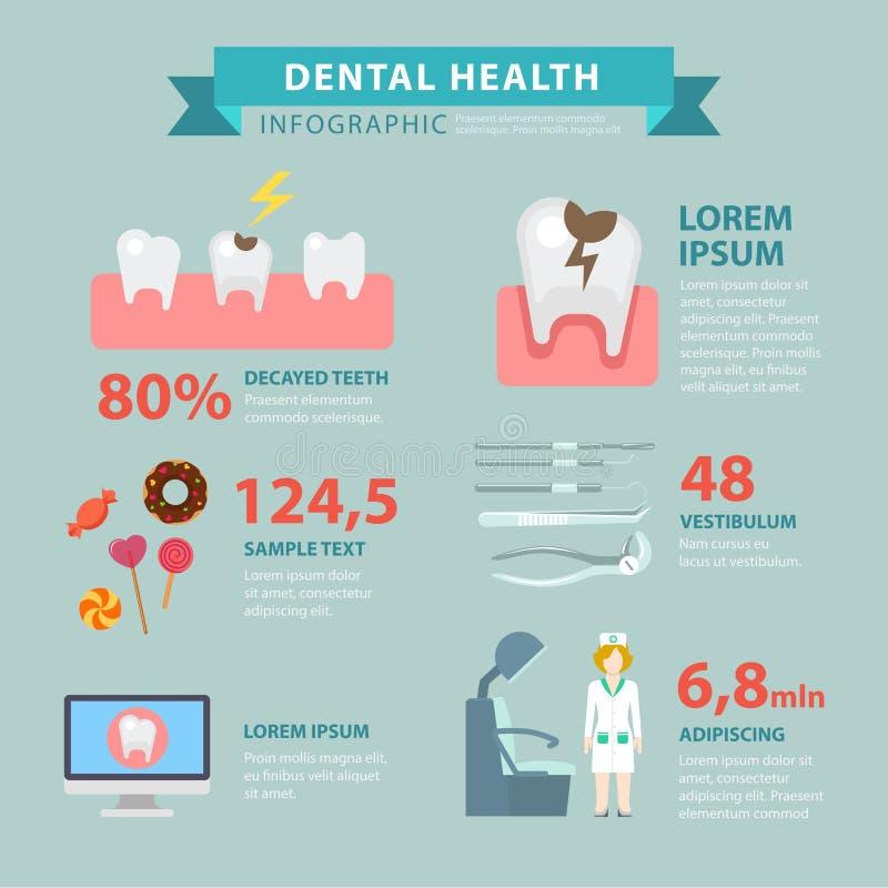 Santé dentaire à plat infographic : carie de dommages de carie dentaire illustration de vecteur