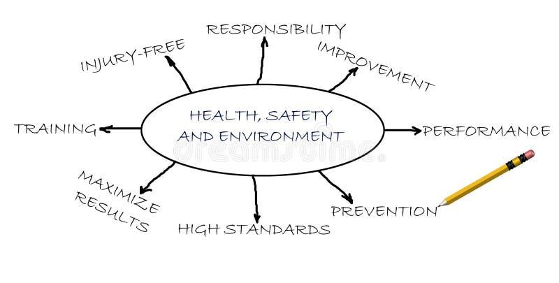 Santé, sécurité et environnement images stock