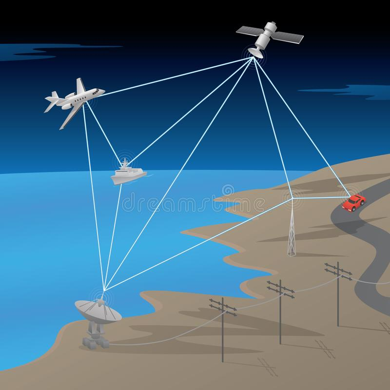 Satellite GPS Network Communication Scene with Aircraft, Ship, Ground Antenna, and Car, Vector Illustration vector illustration