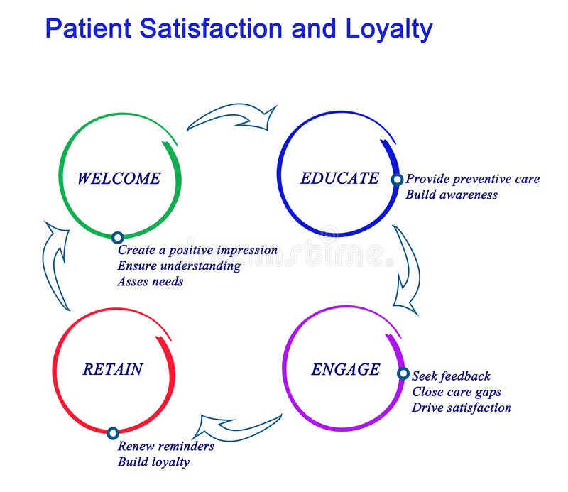 Satisfacción y lealtad pacientes libre illustration