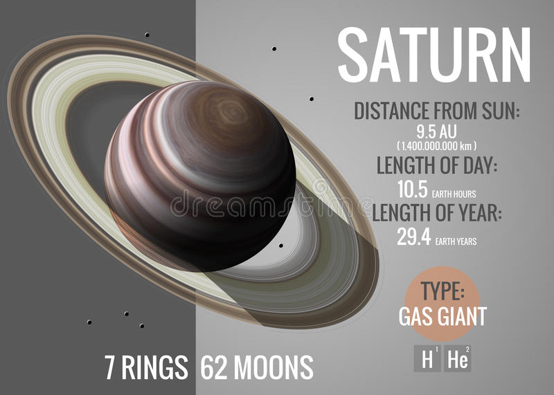 Saturn - Infographic presents one of the solar royalty free illustration