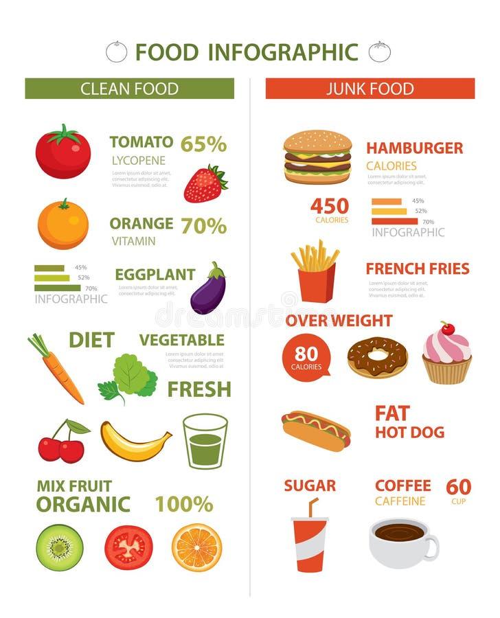 Saudável e comida lixo infographic ilustração do vetor