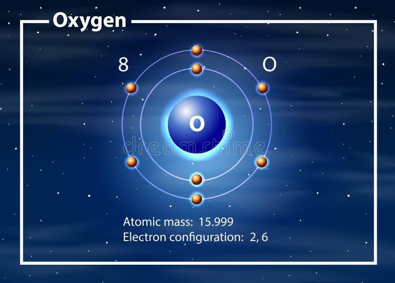 Sauerstoffatom-Diagrammkonzept vektor abbildung