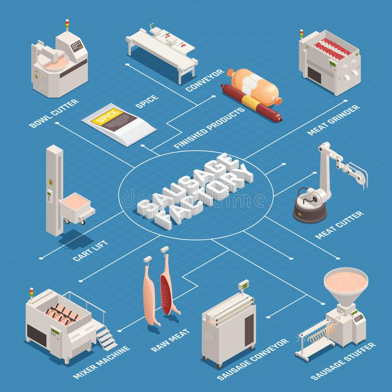 Sausage Factory Isometric Flowchart. With industrial equipment, raw meat and finished products on blue background vector illustration royalty free illustration