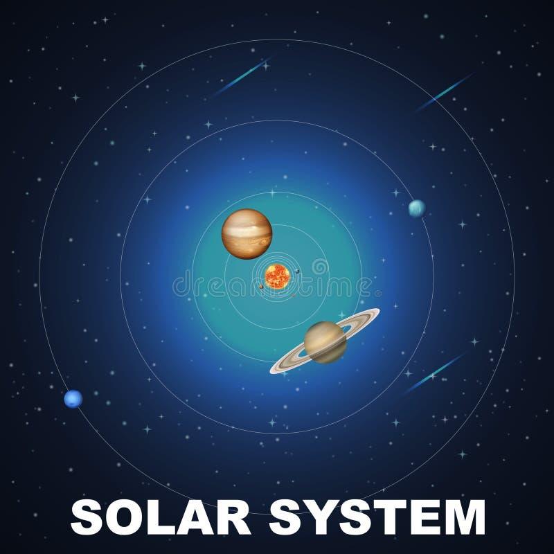 Scène de concept de système solaire illustration de vecteur