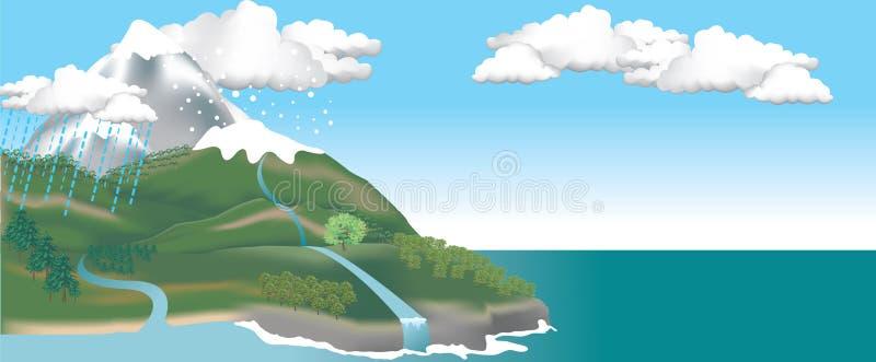 scène de montagne illustration de vecteur