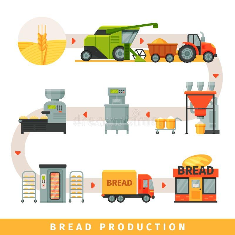 Sceny produkcja chleb, narastający zboża, zbiera, piekarni wyposażenie, dostawa robić zakupy wektorową ilustrację na a ilustracji