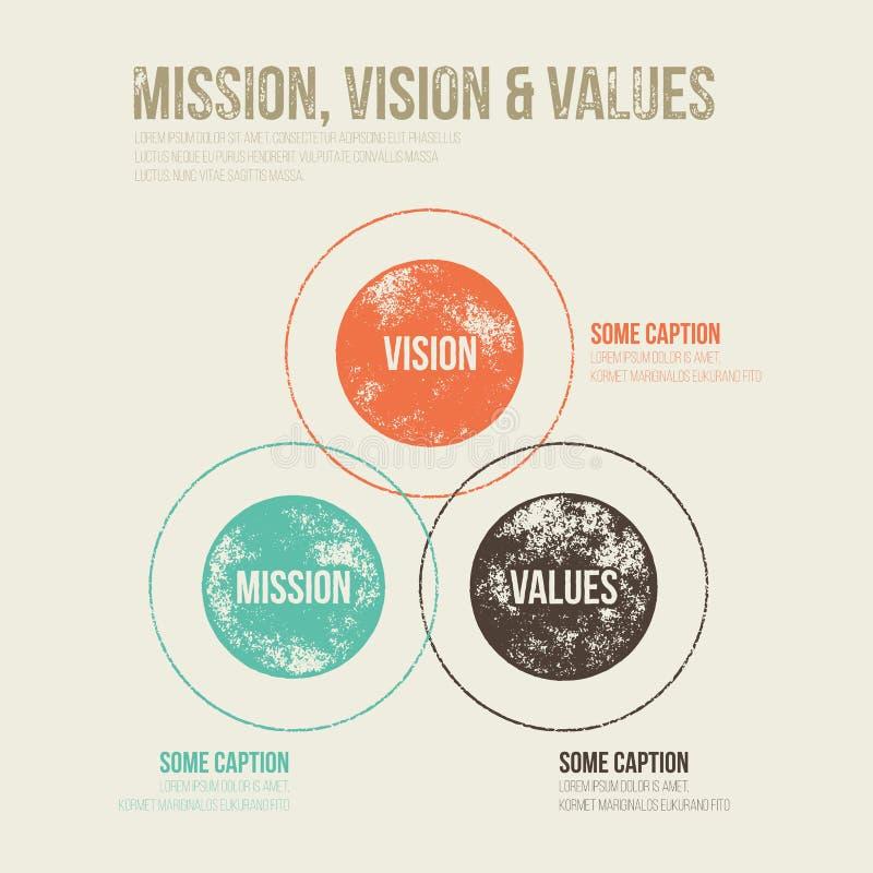 Schéma sale grunge Infograph de diagramme de mission, de vision et de valeurs illustration libre de droits