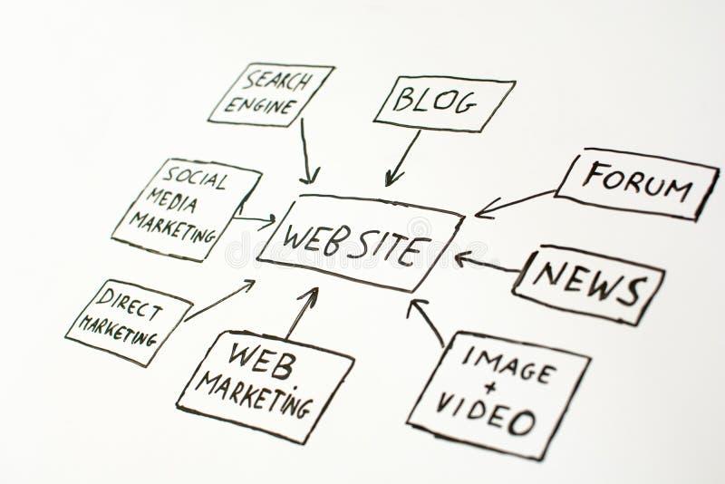 Sch?ma de site Web dans un tableau blanc photo libre de droits