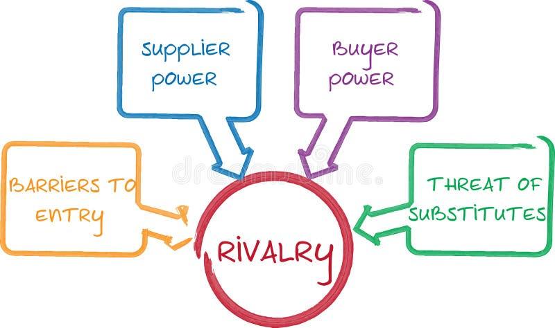 Schema competitivo di affari di rivalità royalty illustrazione gratis
