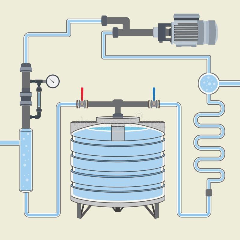 Schema con il serbatoio di acqua ed i tubi Vettore illustrazione di stock