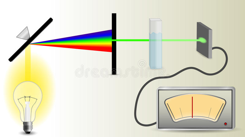 Schema del meccanismo di spettrofotometria royalty illustrazione gratis