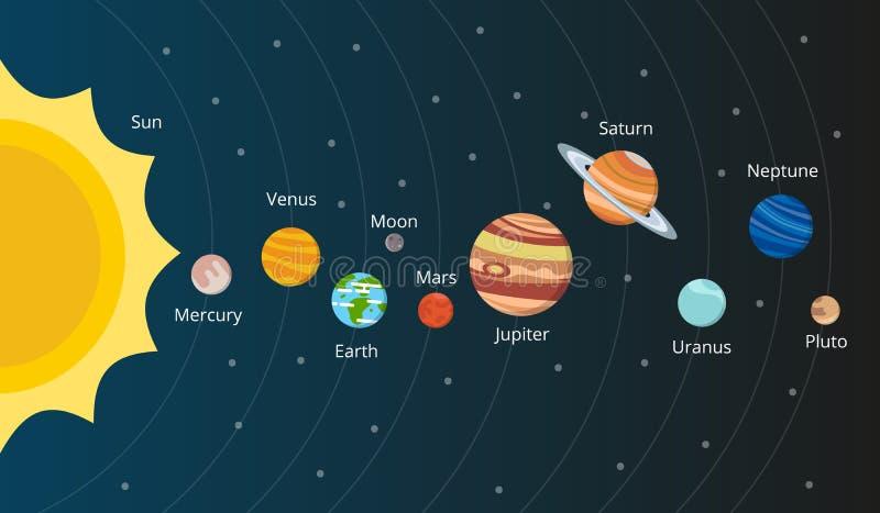Schema del sistema solare Pianeti nello stile di vettore illustrazione di stock