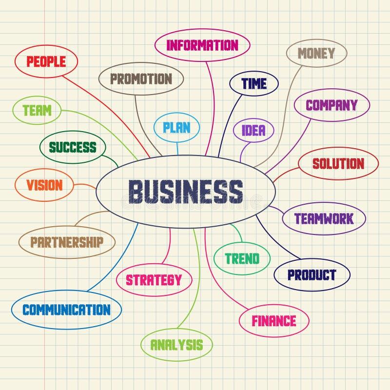 Schema dell'inchiostro che consiste delle parole chiavi di affari illustrazione di stock
