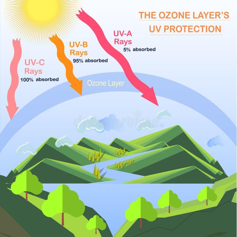 Schema della protezione UV di strato di ozono royalty illustrazione gratis