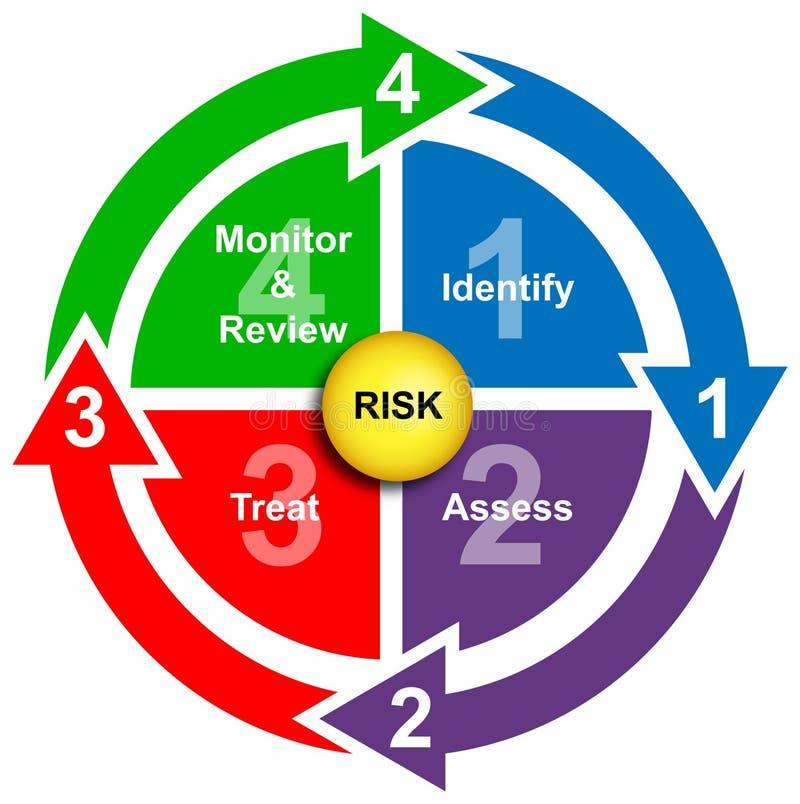 Schema di affari della gestione dei rischi e di sicurezza illustrazione di stock