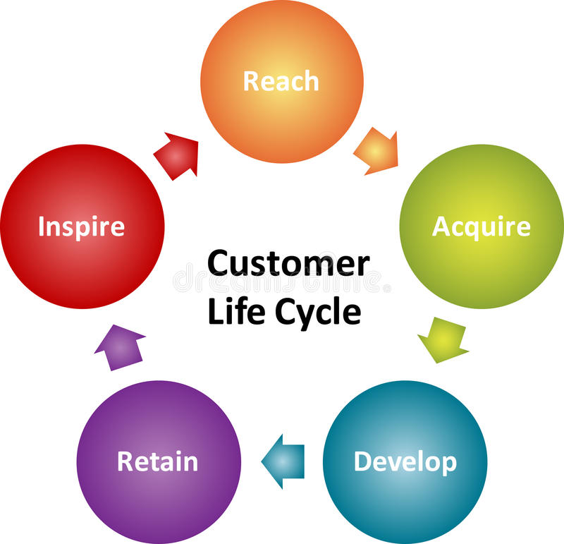 Schema di affari di ciclo di vita del cliente royalty illustrazione gratis