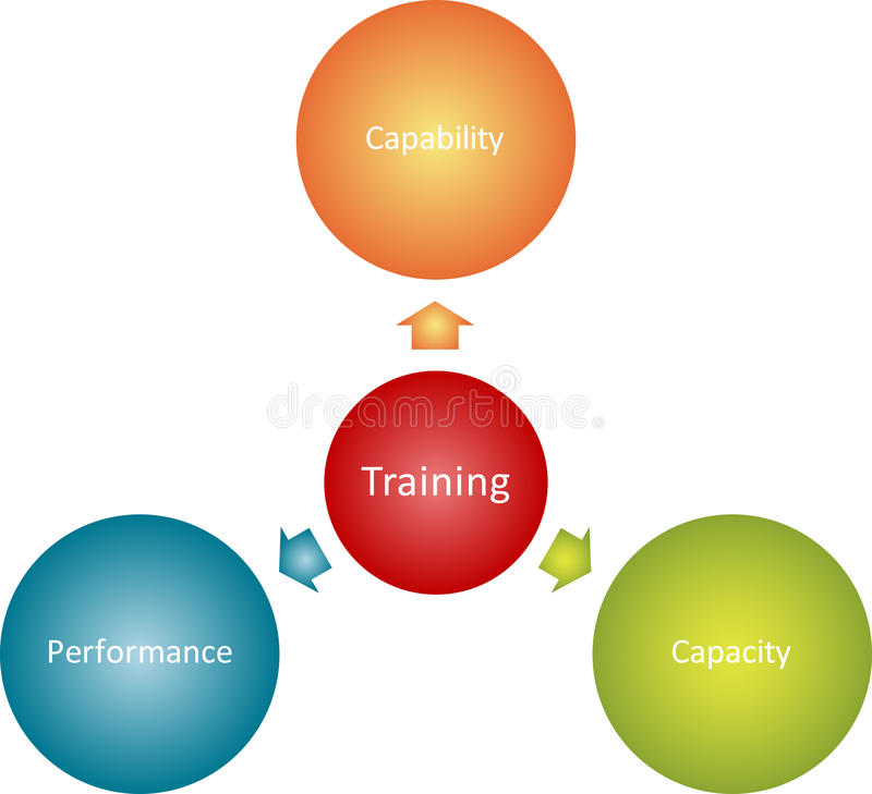 Schema di affari di obiettivi di addestramento illustrazione di stock