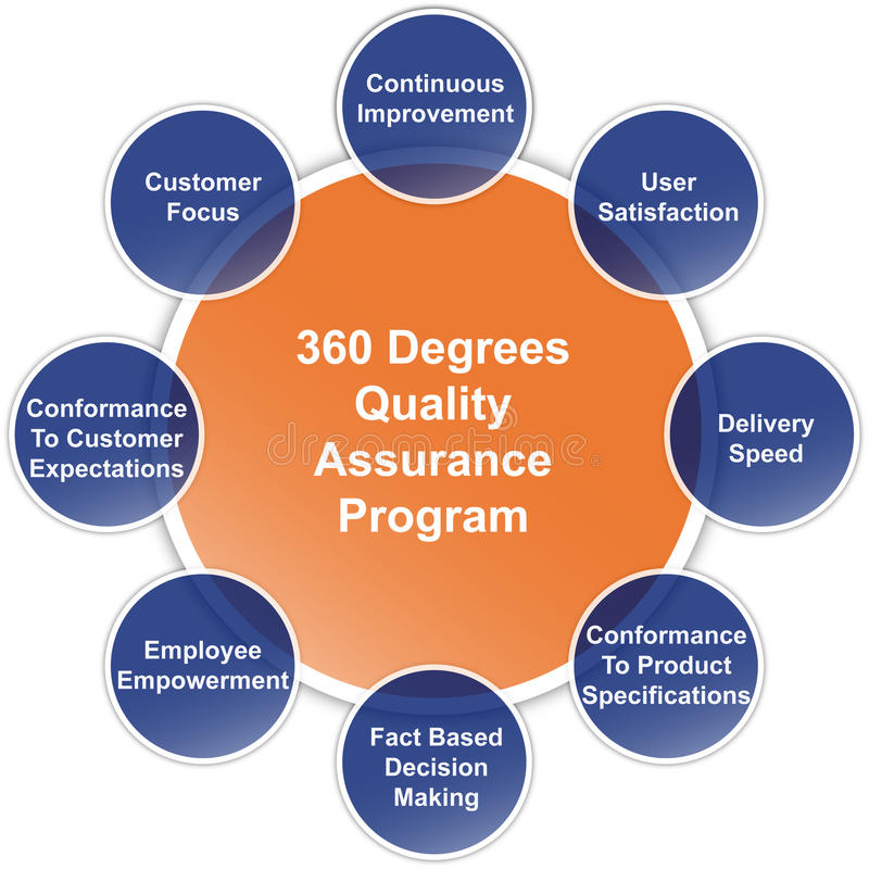 Schema di affari di programma di garanzia della qualità illustrazione di stock