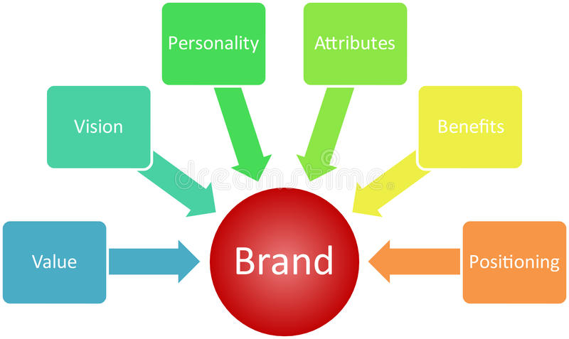 Schema di affari di valore di marca illustrazione vettoriale