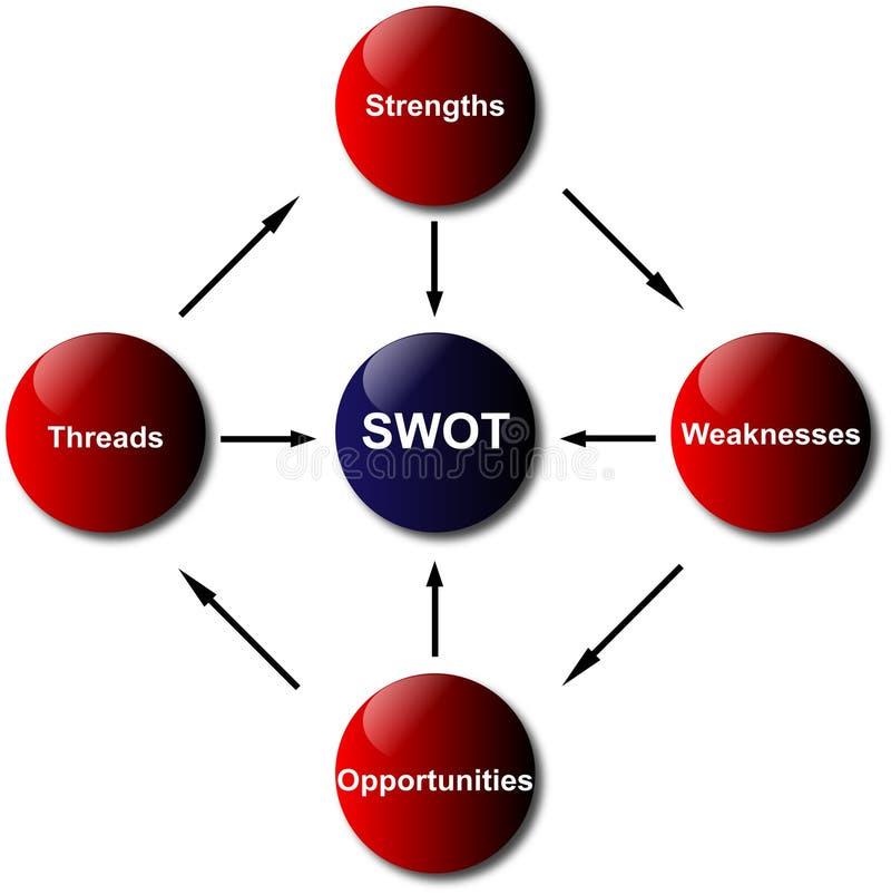 Schema di analisi dello SWOT illustrazione vettoriale